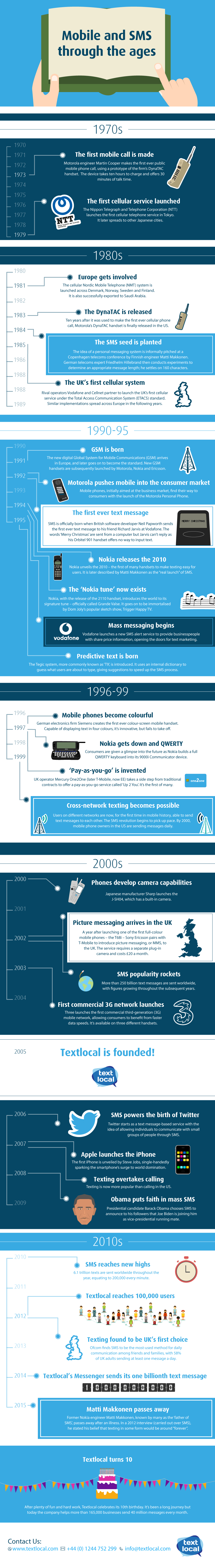 infographic-mobile-and-sms-through-the-ages