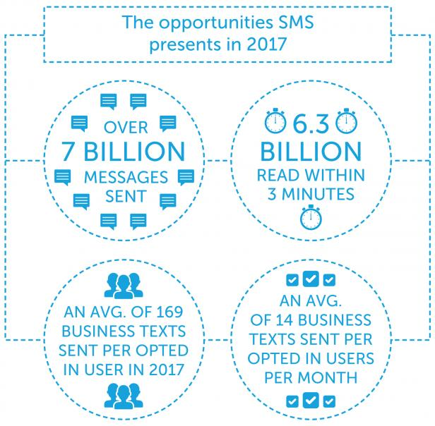 How to earn more money with SMS marketing