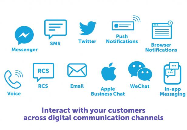 IMIconnect Multichannel API | interact with your customer across digital communication channels