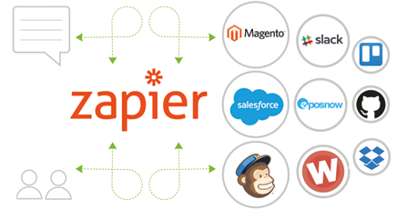 Zapier Integration | Textlocal